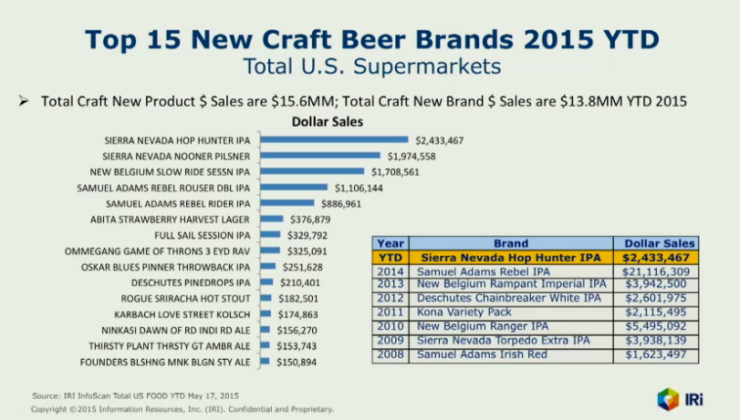 top selling new beer brands