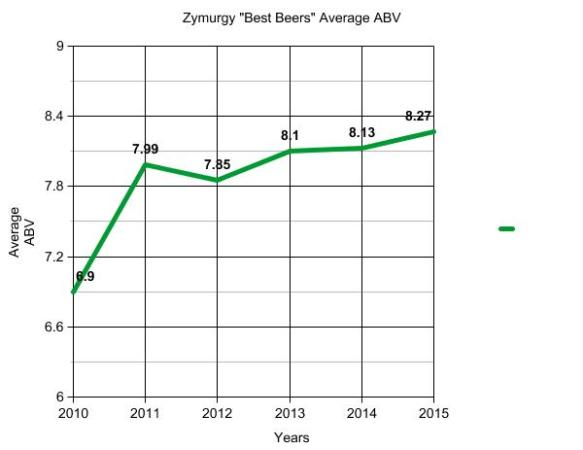 zmurgy best beers-abv