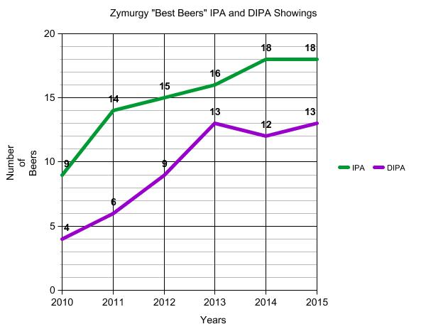 zymurgy best beers-ipa and dipa