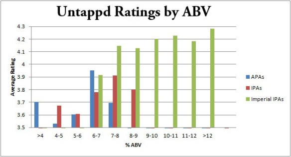 ABVs untappd