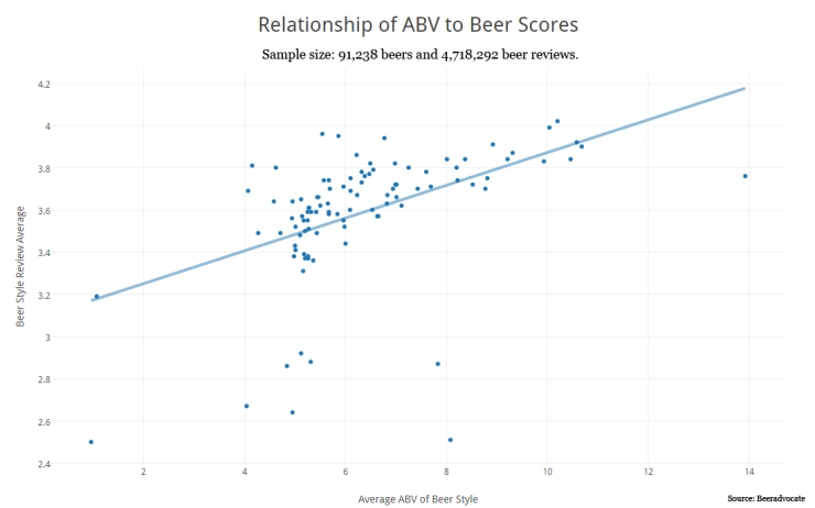 Relationship-of-ABV-to-Beer-Score