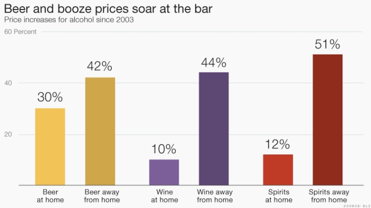 151208144551-chart-booze-prices-soar-780x439