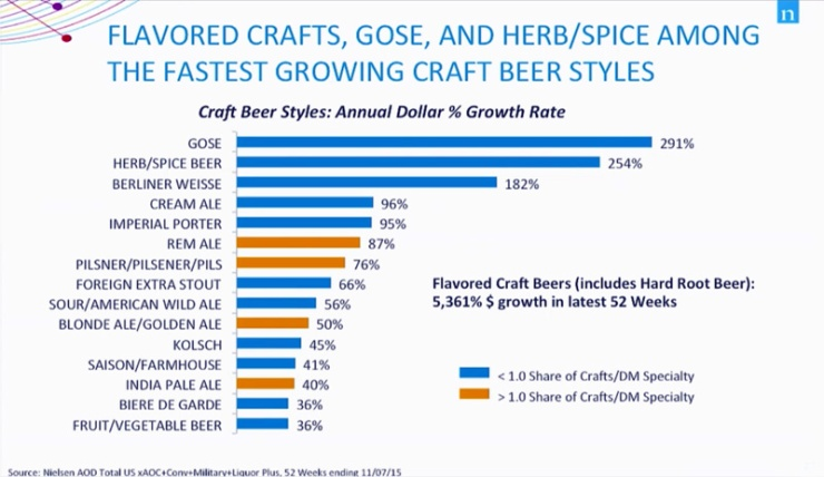 growth rates of styles_800