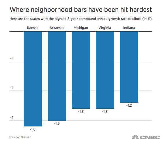bar decline - state