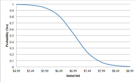 willingness to pay chart