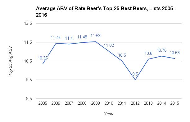 average abv 2005-2015