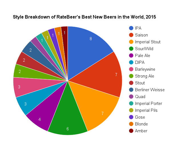 best new beers by style