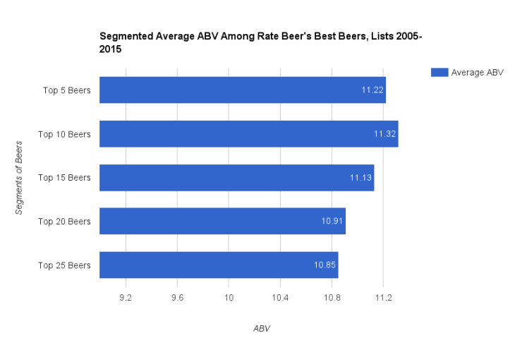 segmented average for ABV 2005-2015