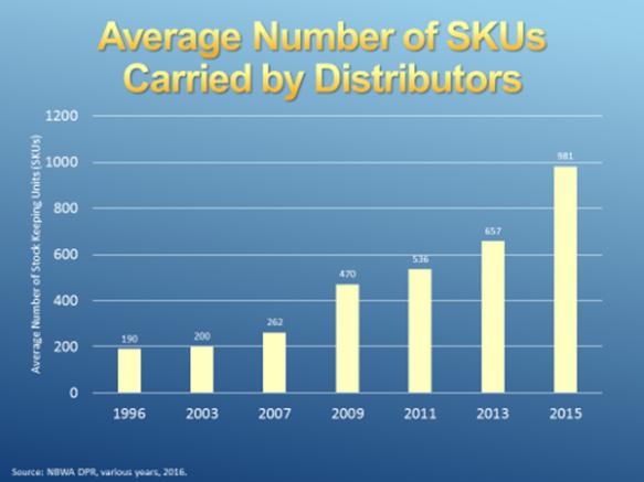 sku for distribs