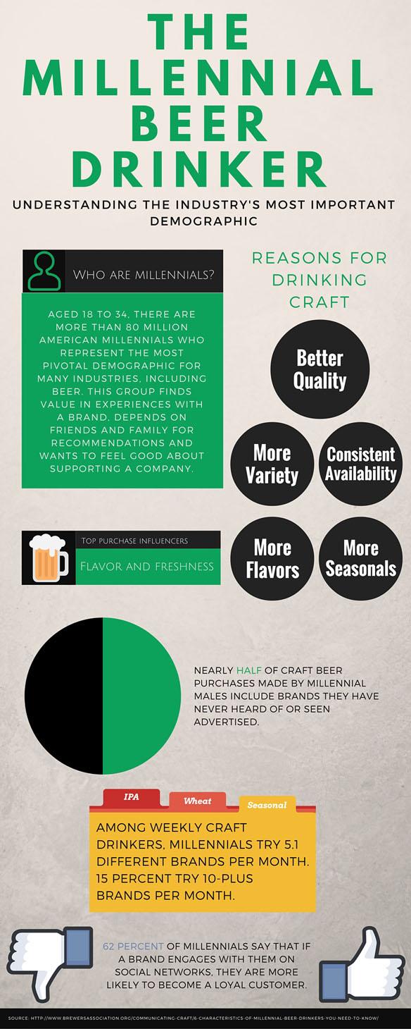 millennial beer drinker chart_web