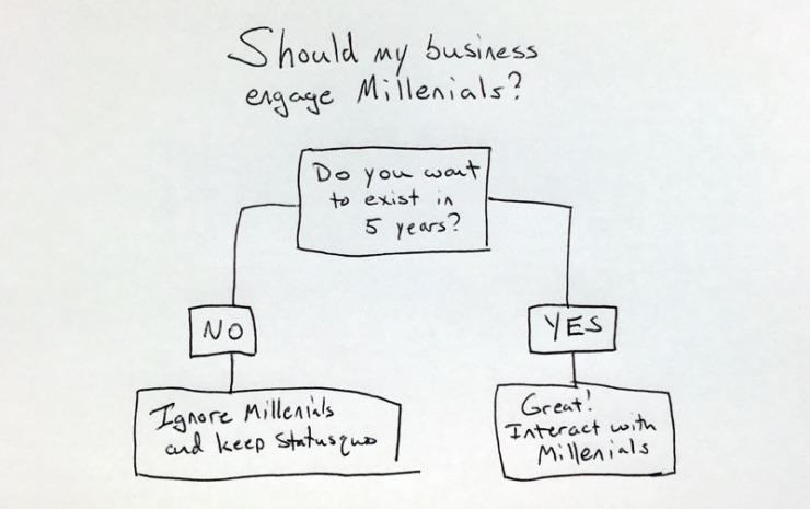 millennial flow chart