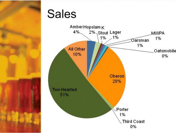 bells sales breakdown
