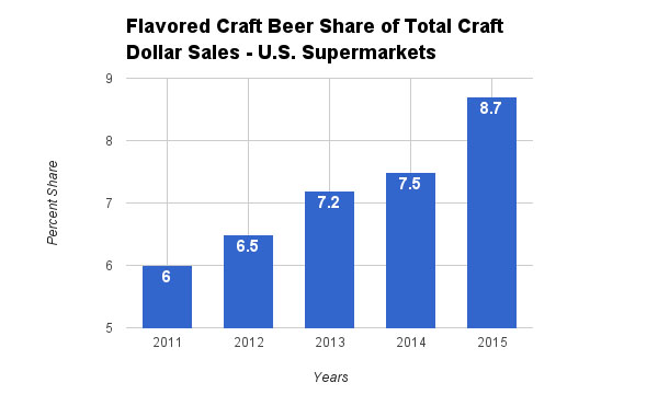 flavored craft beer dollar share