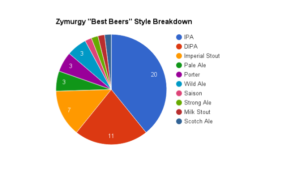 2016-zymurgy-best beer-styles