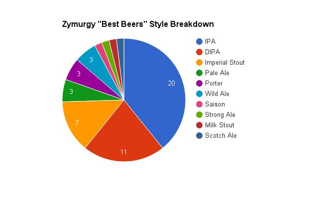 2016-zymurgy-best beer-styles