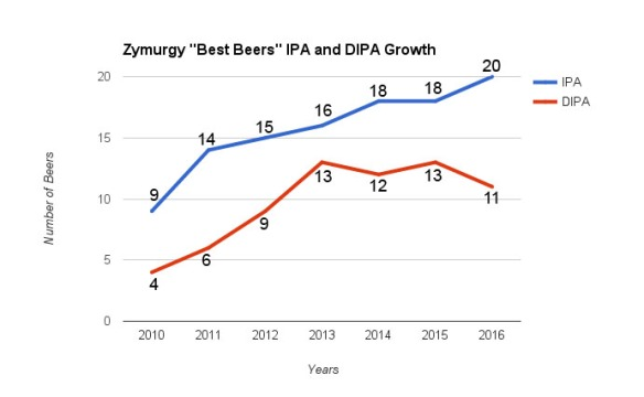 ipa-dipa-zymurgy-best beer
