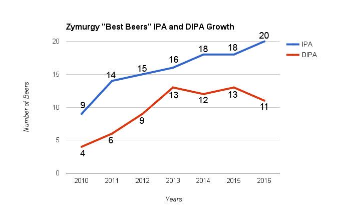 ipa-dipa-zymurgy-best beer