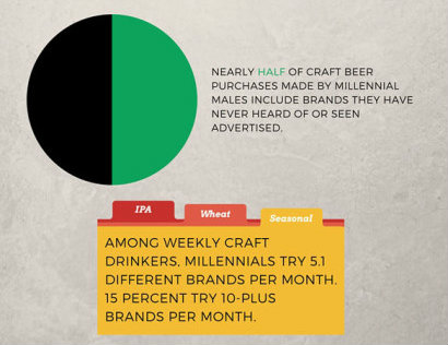 millennial-beer-drinker-chart_web_edit_stats