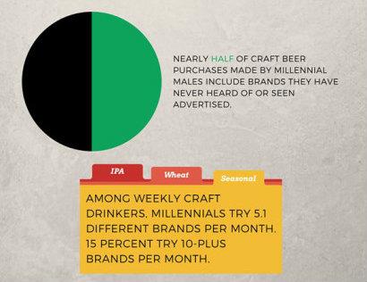 millennial-beer-drinker-chart_web_edit_stats