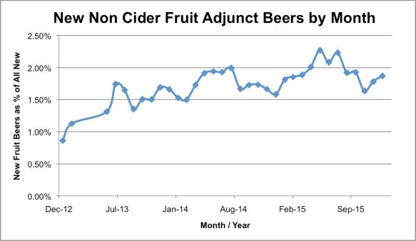 beergraphs-Fruit Beers