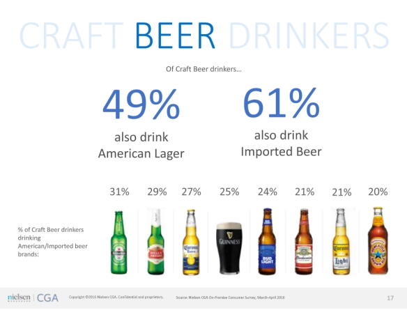 other beer craft beer drinkers drink