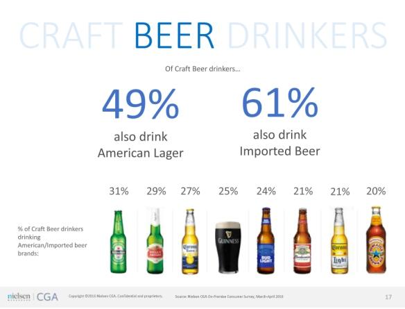 other beer craft beer drinkers drink