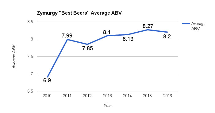 zymurgy-best beers-abv
