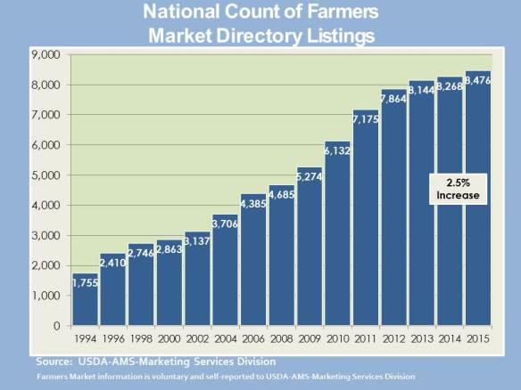 FarmersMarketDirectoryListing07-15