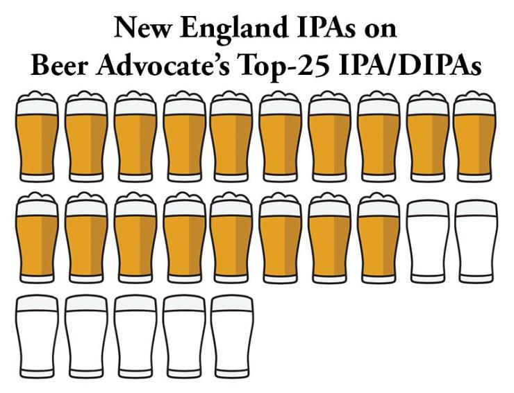 beer advocate-NE IPA chart-web