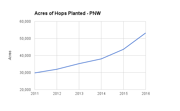 acres-of-hops-planted-pnw