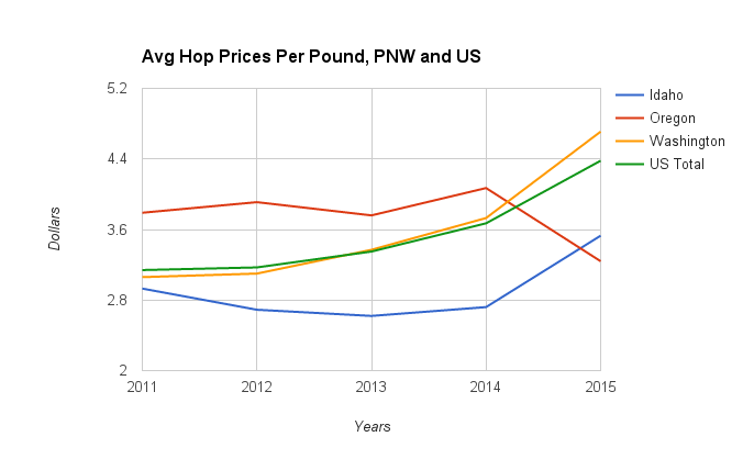 avg-hop-prices-per-pound-pnw-and-us