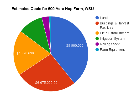 estimated-costs-for-600-acre-hop-farm-wsu