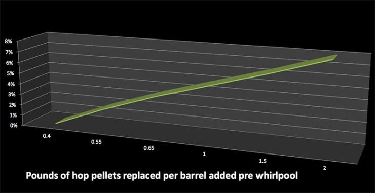 hop-extract-efficiency