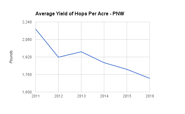 average-yield-of-hops-per-acre-pnw