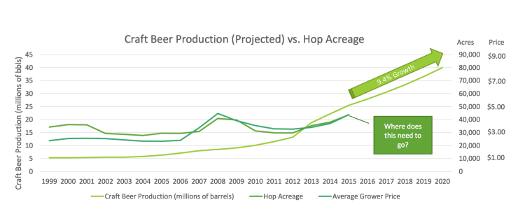 """Slide from CBC presentation """"Using Hops More Efficiently"""""""