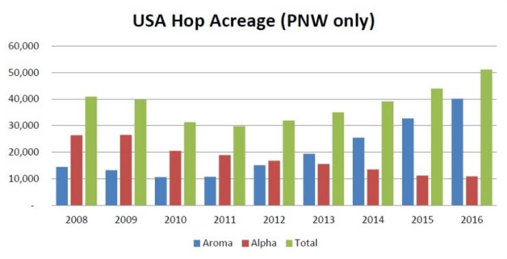 aroma-alpha-hops
