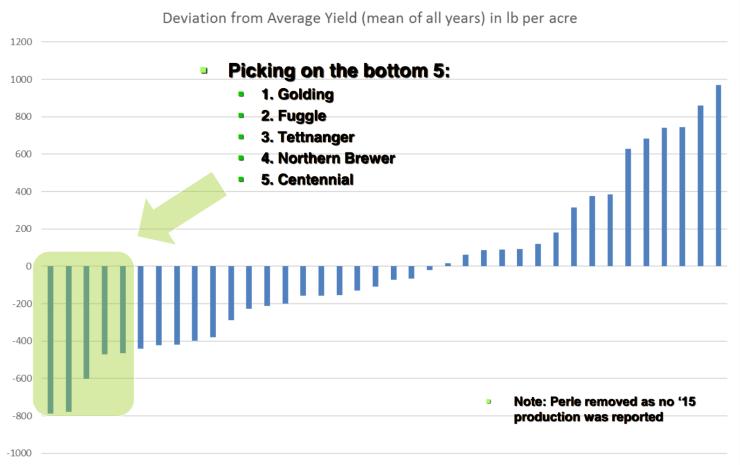 low yield hops
