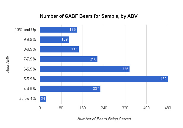 gabf-abv-beer-samples-chart