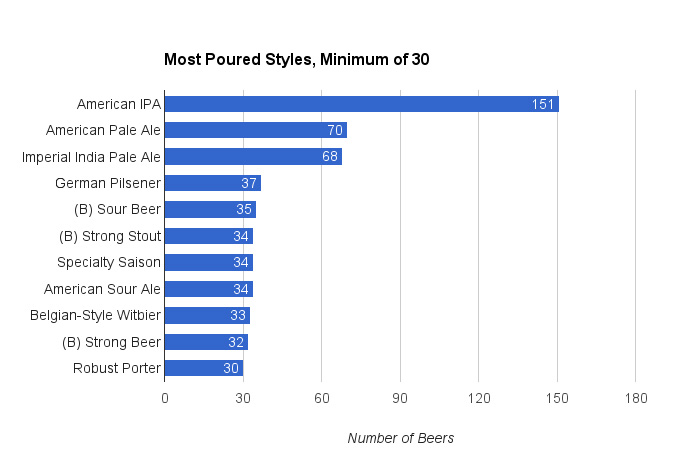 gabf-most-poured-beer-styles-chart