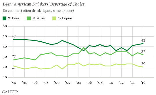 gallup-beer-wine-spirits-preference