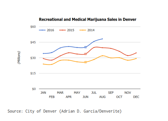 denver-marijuana-sales