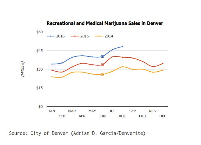 denver-marijuana-sales