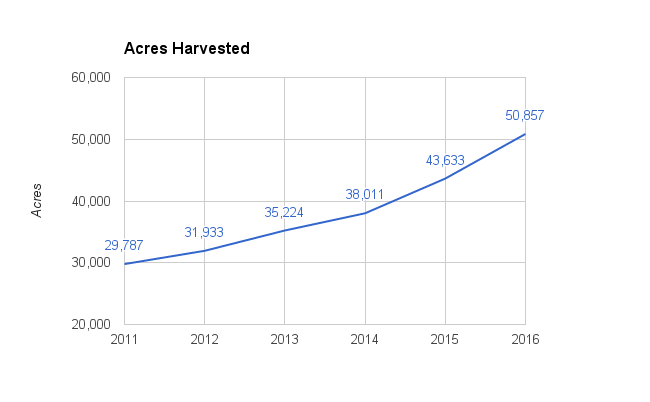 hop-acres-harvested-2