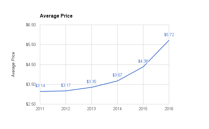 hop-average-price