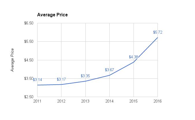 hop-average-price