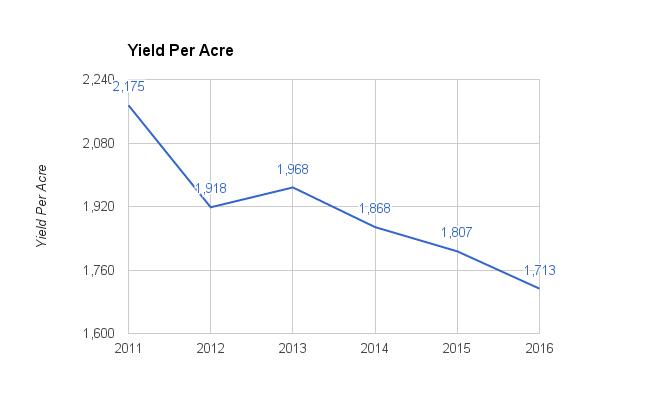 hop-yield-per-acre