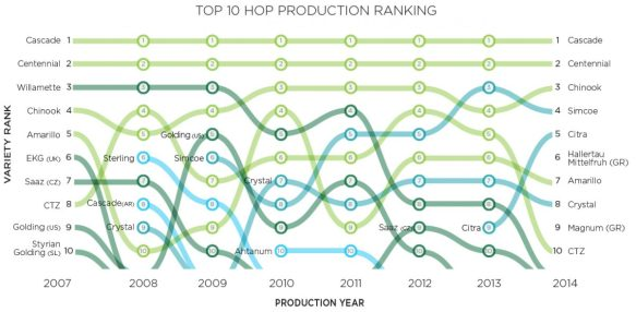 hop_production_ranking-1200x589