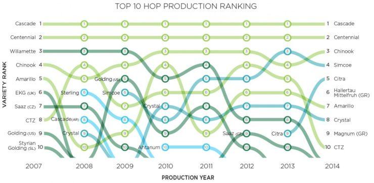 hop_production_ranking-1200x589