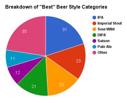 2016 best beer styles