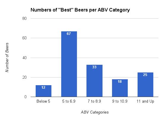 best beer abv categories